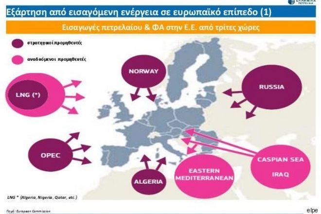ΕΛΠΕ: 'Αναγκαία η λήψη μέτρων αντιμετώπισης κρίσεων ενεργειακού εφοδιασμού'