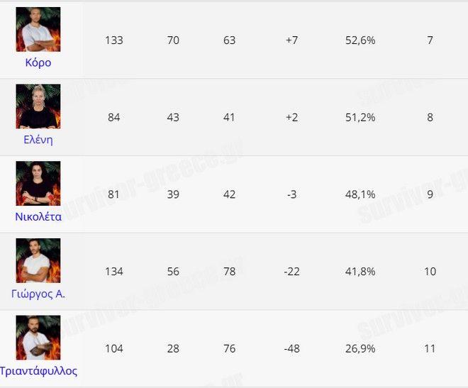 Survivor 4 - Στατιστικά: Απ' τον καλύτερο στον χειρότερο παίκτη