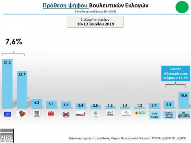 Δημοσκόπηση ΜRB: Στο 7,6% η διαφορά Νέας Δημοκρατίας - ΣΥΡΙΖΑ