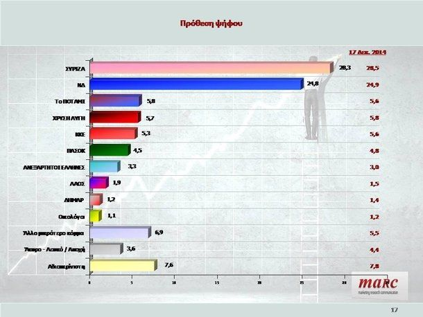 Εορταστική δημοσκόπηση: 3,6% μπροστά ο ΣΥΡΙΖΑ αλλά οι περισσότεροι δεν θέλουν πρόωρες εκλογές