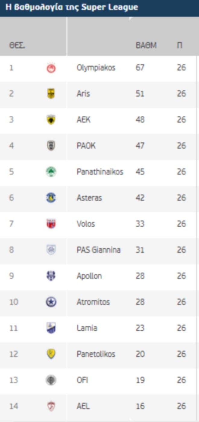 Super League Interwetten: Η βαθμολογία της κανονικής περιόδου