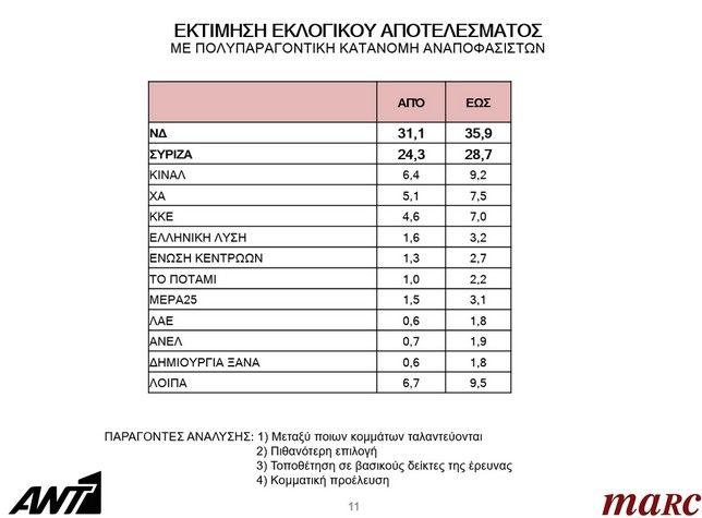 Στις 7 μονάδες η διαφορά Νέας Δημοκρατίας-ΣΥΡΙΖΑ σε νέα δημοσκόπηση
