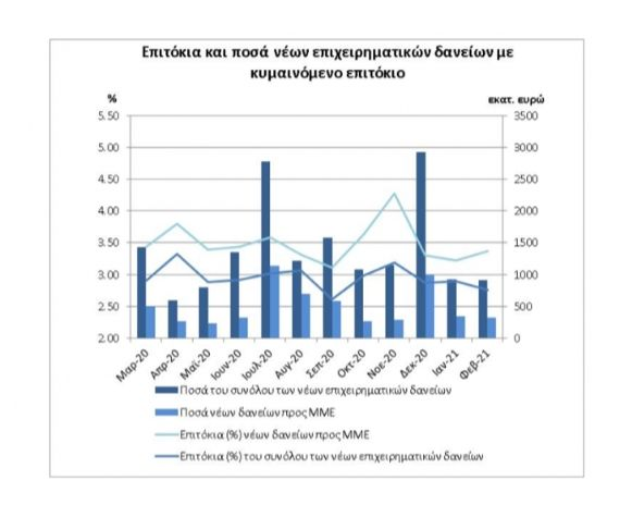ΤτΕ: Μικρή υποχώρηση για τα επιτόκια των επιχειρηματικών δανείων