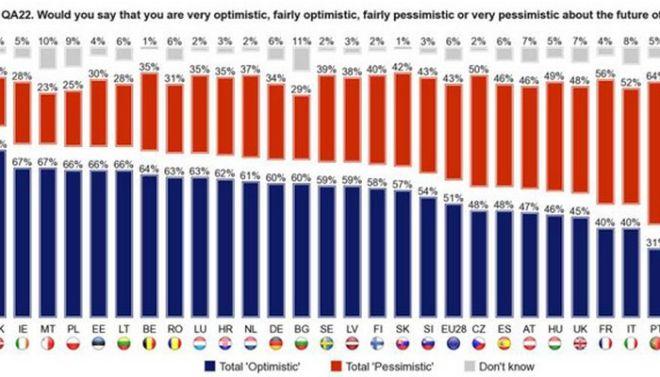 Ευρωβαρόμετρο: Υπέρ του ευρώ το 62% των Ελλήνων