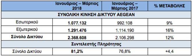 Aegean: 16% αύξηση στην κίνηση εξωτερικού με