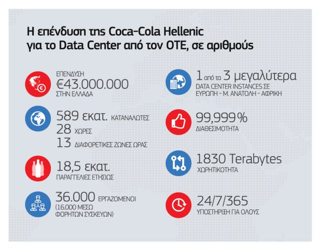 Coca-Cola Hellenic: Επένδυση 43 εκατ. ευρώ στην Ελλάδα σε συνεργασία με τον ΟΤΕ