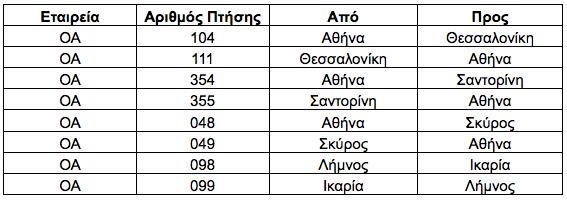 Aegean: Ακυρώσεις και τροποποιήσεις σε 133 πτήσεις την Τετάρτη και την Πέμπτη