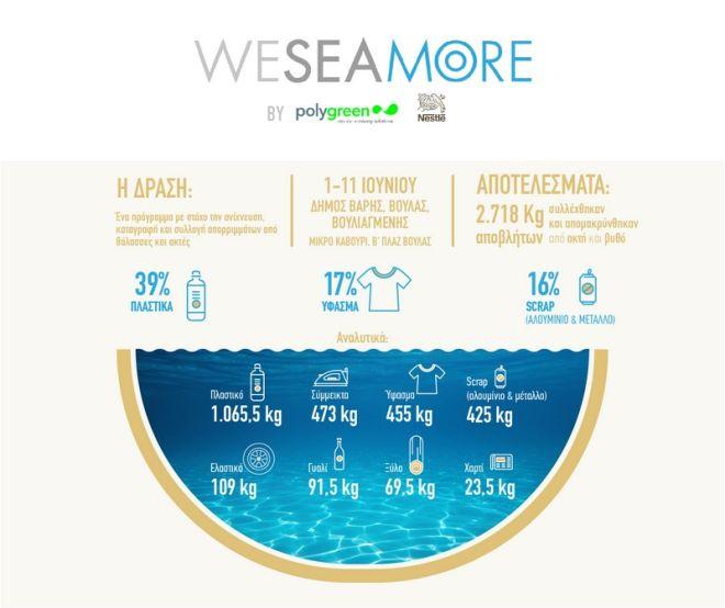 WE SEA MORE II: Με σύμμαχο την τεχνολογία και την καινοτομία στη μάχη για καθαρές θάλασσες
