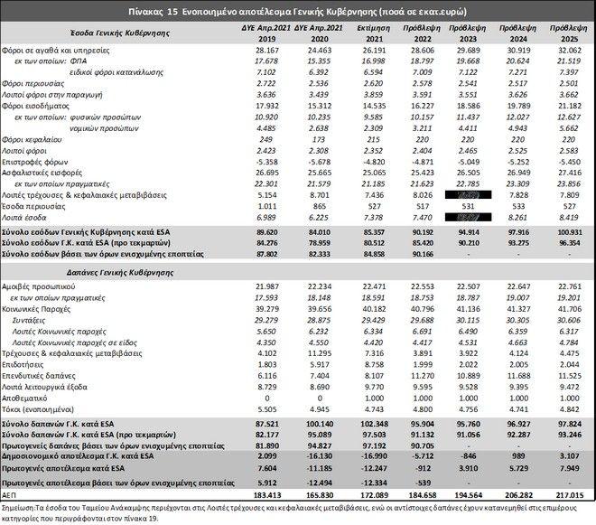Μεσοπρόθεσμο: Τα ρίσκα, οι αστερίσκοι και φιλόδοξοι στόχοι για ανάπτυξη, έσοδα και