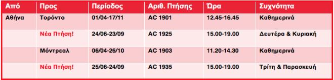 Air Canada: Με 20% επιπλέον θέσεις φέτος στην Ελλάδα