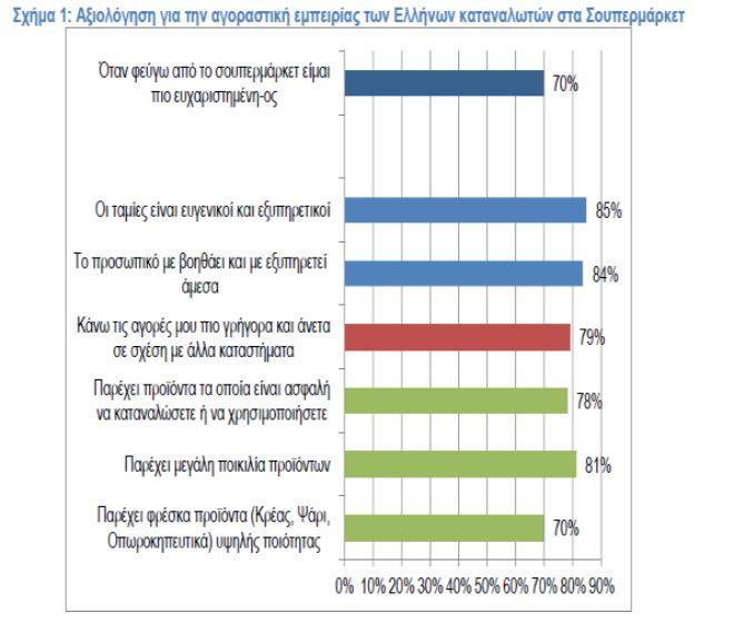 Έρευνα: Με τι αισθήματα φεύγουμε οι Έλληνες από το σούπερ μάρκετ;