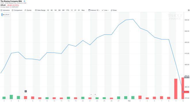 Boeing: Έχασε 26 δισ. δολάρια σε 48 ώρες