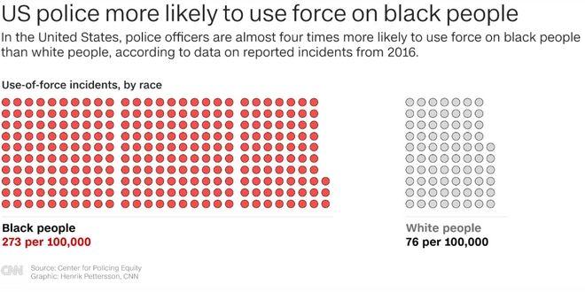 ΗΠΑ: Η έρευνα που αποδεικνύει ότι οι αρχές στοχοποιούν τους μαύρους