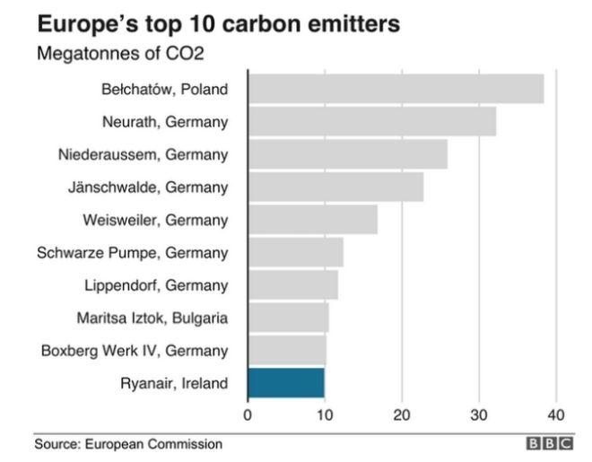 Στον κατάλογο των 10 εταιριών που ρυπαίνουν περισσότερο στην ΕΕ η Ryanair