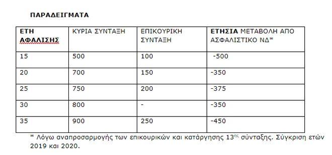 Σφοδρή κριτική του ΣΥΡΙΖΑ στην κυβέρνηση για το ασφαλιστικό