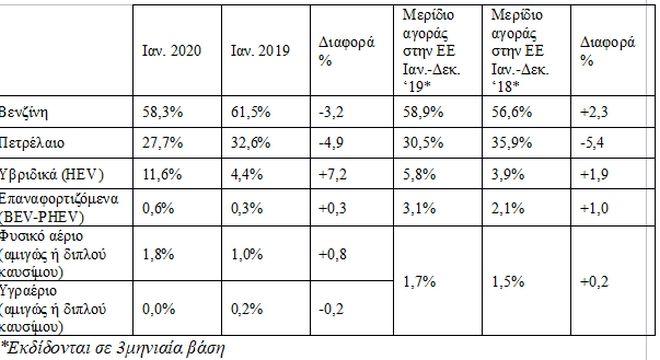 Οι μισές πωλήσεις είναι SUV – Ραγδαία αύξηση στα υβριδικά