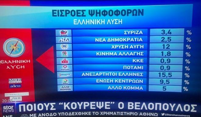 Βελόπουλος: Πού κατέγραψε μεγαλύτερα ποσοστά, από ποιους πήρε