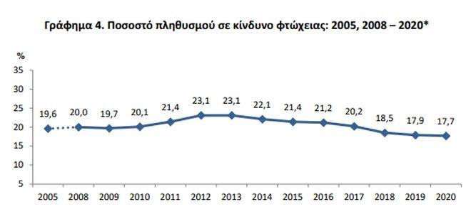 ΕΛΣΤΑΤ: Ο μέσος Έλληνας δεν μπορεί να καλύψει αναγκαίες δαπάνες ύψους 395 ευρώ