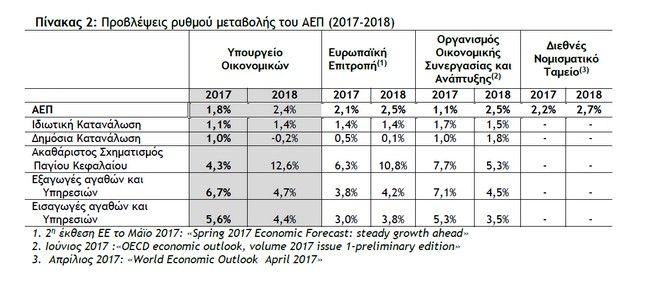 Ανάπτυξη 2,4% του ΑΕΠ και μείωση της ανεργίας το 2018 προβλέπει το προσχέδιο του προϋπολογισμού