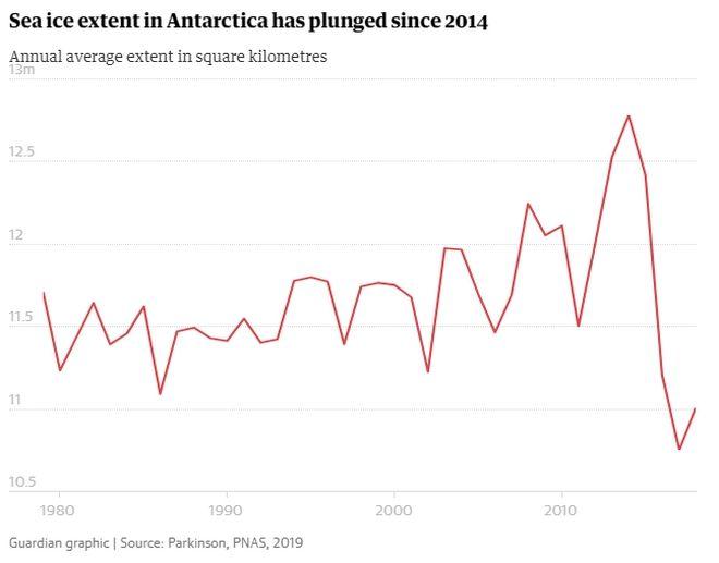 Ανταρκτική: Δραματική συρρίκνωση των θαλάσσιων πάγων για άγνωστο λόγο