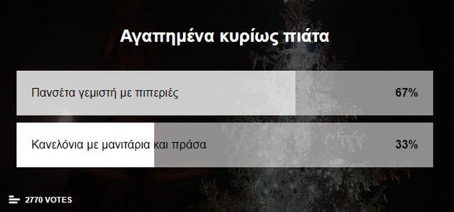 Το αγαπημένο Χριστουγεννιάτικο φαγητό των Ελλήνων - Μπείτε και ψηφίστε για το μεγάλο τελικό