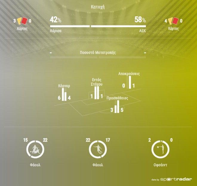 ΑΕΛ - ΑΕΚ 0-0: Κλωτσοπατινάδα στο χωράφι