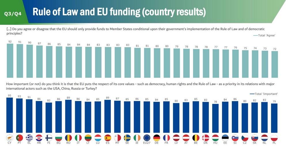 Οι Έλληνες αμφιβάλλουν για την αξιοποίηση του Σχεδίου Ανάκαμψης από την κυβέρνηση