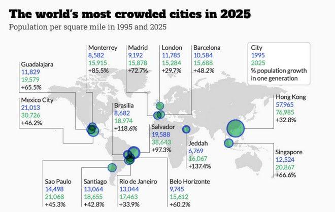 Αυτές είναι οι πόλεις που έως το 2025 θα βρίσκονται αντιμέτωπες με υπερπληθυσμό