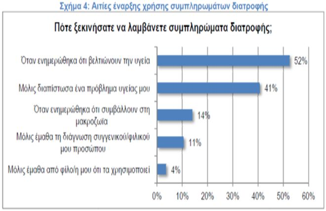 Ποια συμπληρώματα διατροφής αγοράζουν οι Έλληνες (και γιατί δεν το λένε στον γιατρό τους)