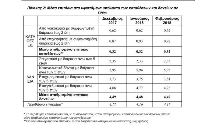 Μέσα επιτόκια στα υφιστάμενα υπόλοιπα των καταθέσεων και δανείων σε ευρώ