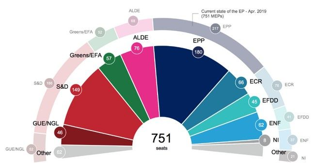 Ευρωεκλογές 2019: Οδηγός για το Ευρωκοινοβούλιο και τα θεσμικά όργανα της ΕΕ