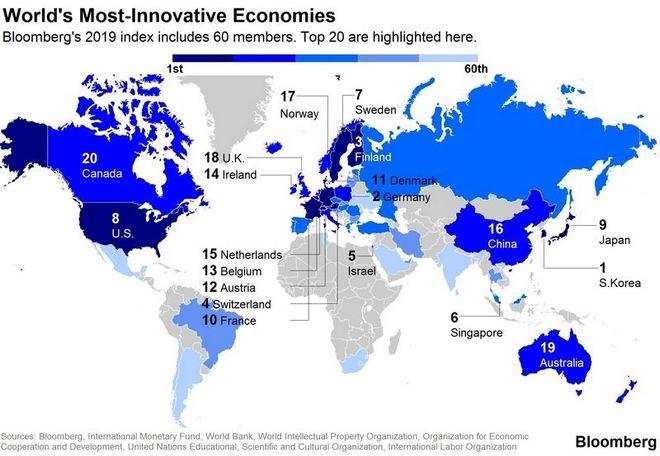 Bloomberg: Αυτές οι χώρες είναι πρωταθλήτριες στο δείκτη καινοτομίας το 2019