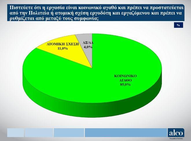 Έρευνα: 9 στους 10 Έλληνες δηλώνουν ότι βιώνουν εργασιακό μεσαίωνα