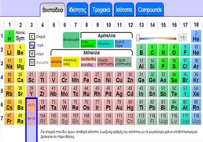 Πίνακας χημικών στοιχείων