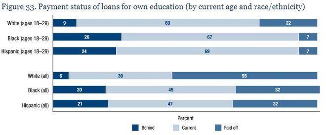 Η φυλετική διάσταση του χρέους. Οι Ισπανόφωνοι και οι μαύροι δυσκολεύονται πολύ περισσότερο από τους λευκούς Αμερικανούς.