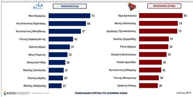 Έρευνα καπαresearch: Οι 10 δημοφιλέστεροι πολιτικοί κάτω των 40