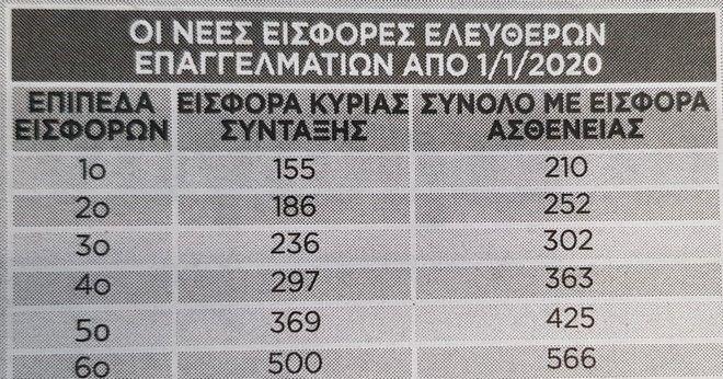 Συντάξεις: Νέο ασφαλιστικό - Ποιοι θα πάρουν αυξήσεις έως 252 ευρώ