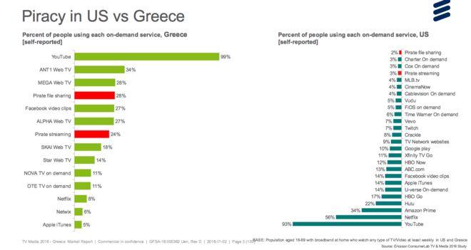 Πόσοι βλέπουν πειρατικά Nova και Cosmote TV στην Ελλάδα;