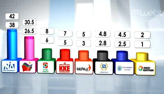 Exit Poll: Ισχυρή εντολή για Μητσοτάκη - Η διαφορά με ΣΥΡΙΖΑ, πόσα κόμματα μπαίνουν στη Βουλή