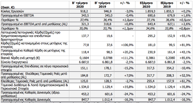 OTE: Ανθεκτικότητα στα οικονομικά μεγέθη παρά την πανδημία