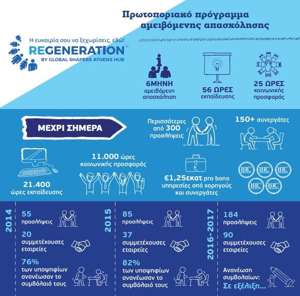 Έρχεται ο νέος κύκλος ReGeneration!