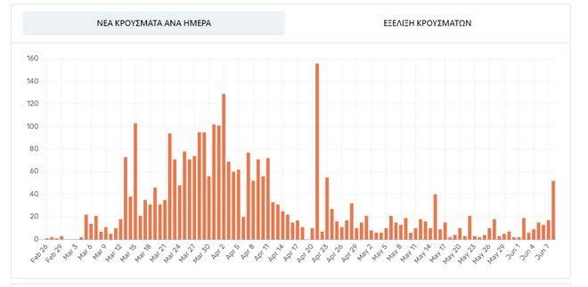 Η διασπορά των κρουσμάτων κορονοϊού στην Ελλάδα