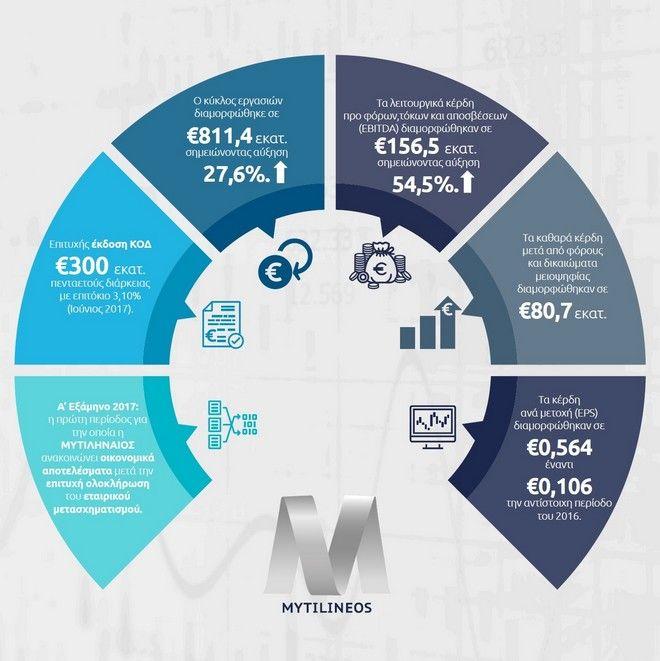 Μυτιληναίος: Εκτοξεύθηκαν τα οικονομικά αποτελέσματα της εταιρείας το πρώτο εξάμηνο