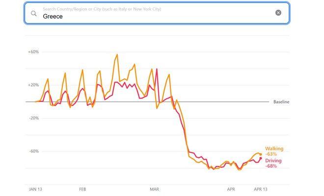 Apple: Πώς άλλαξαν οι συνήθειες των Ελλήνων στις μετακινήσεις