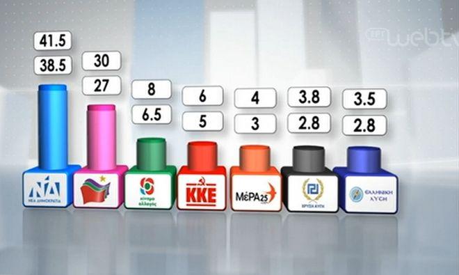Τα ιστορικά ποσοστά ΝΔ και ΣΥΡΙΖΑ σε όλες τις εκλογικές αναμετρήσεις
