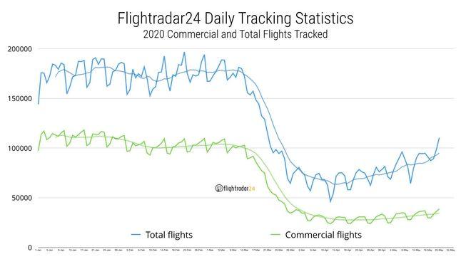 Άρση μέτρων: Ρεκόρ πτήσεων διεθνώς για πρώτη φορά από τις 22 Μαρτίου