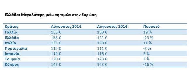 Κατρακυλούν οι ξενοδοχειακές τιμές. Πρώτη σε μειώσεις η Ελλάδα, 200 ευρώ κάτω η διανυκτέρευση στη Μύκονο
