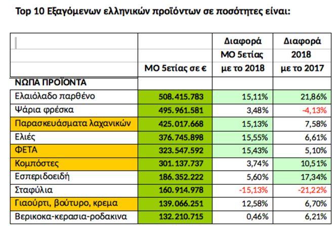 Αυτά είναι τα πλέον εξαγώγιμα ελληνικά τρόφιμα