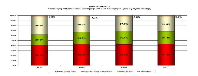 Αύξηση πλεονάσματος κατά 13,6% παρουσίασε το το ταξιδιωτικό ισοζύγιο το 2017