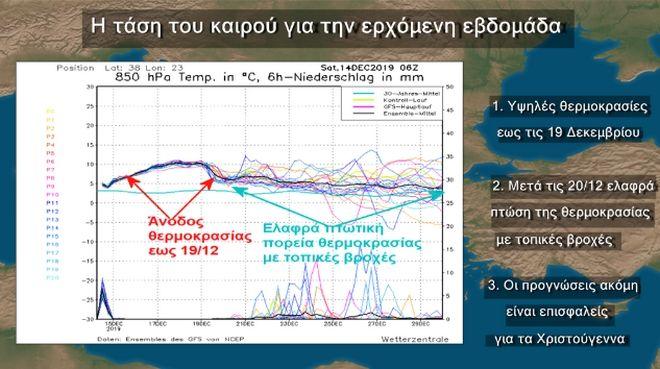 Καιρός: Σταδιακή βελτίωση με μικρή άνοδο θερμοκρασίας